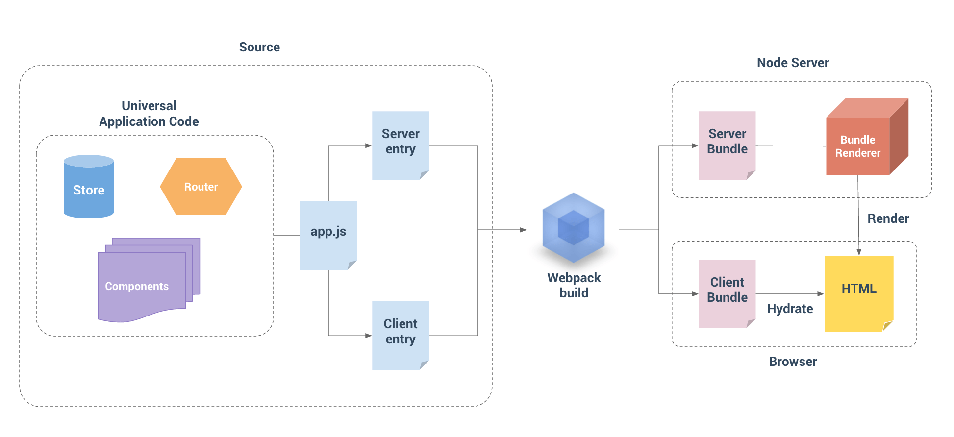Hackernew clone architecture overview